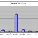 DEMANDAS POR TIPO - 2010