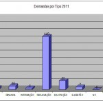 DEMANDAS POR TIPO - 2011