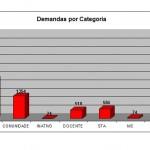 DEMANDAS POR CATEGORIA - 1996 A 2011