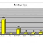 DEMANDAS POR ACESSO - 1996 A 2011