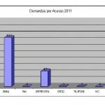 DEMANDAS POR ACESSO - 2011